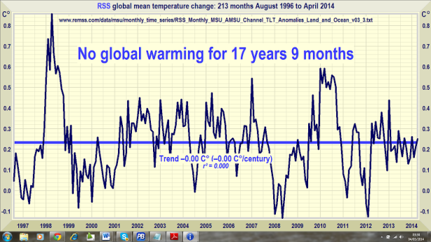 No global warming at all for 17 years 9 months